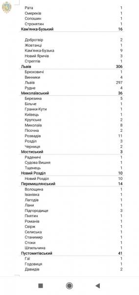 Коронавірус за добу підтвердили у 687 мешканців області, у Львові - 306